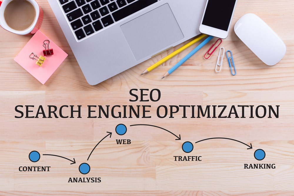 Can SEO Help Your Business? | AIA