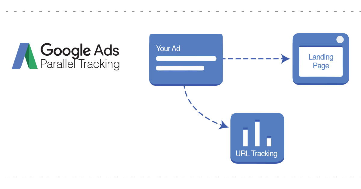 What is Google Ads Parallel Tracking | AIA